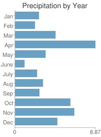 Precipitation by Year